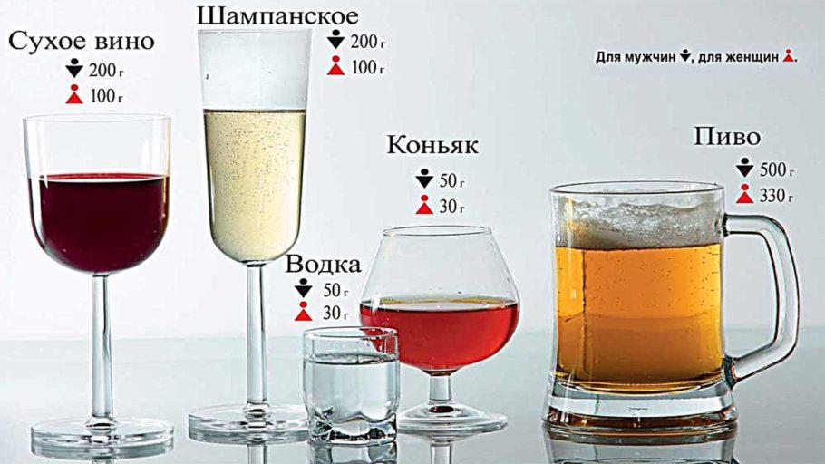 Дозировка алкоголя для мужчин и женщин