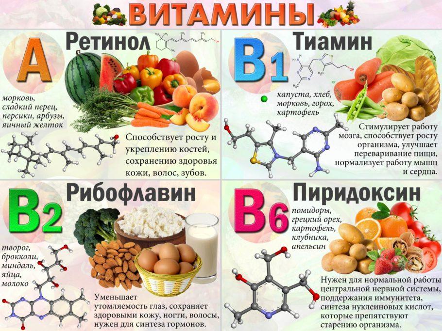 рисунок продукты и витамины