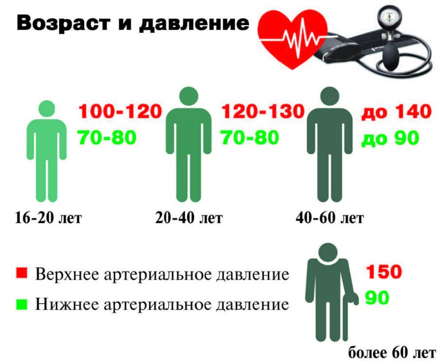 Нормы давления в зависимости от возраста-