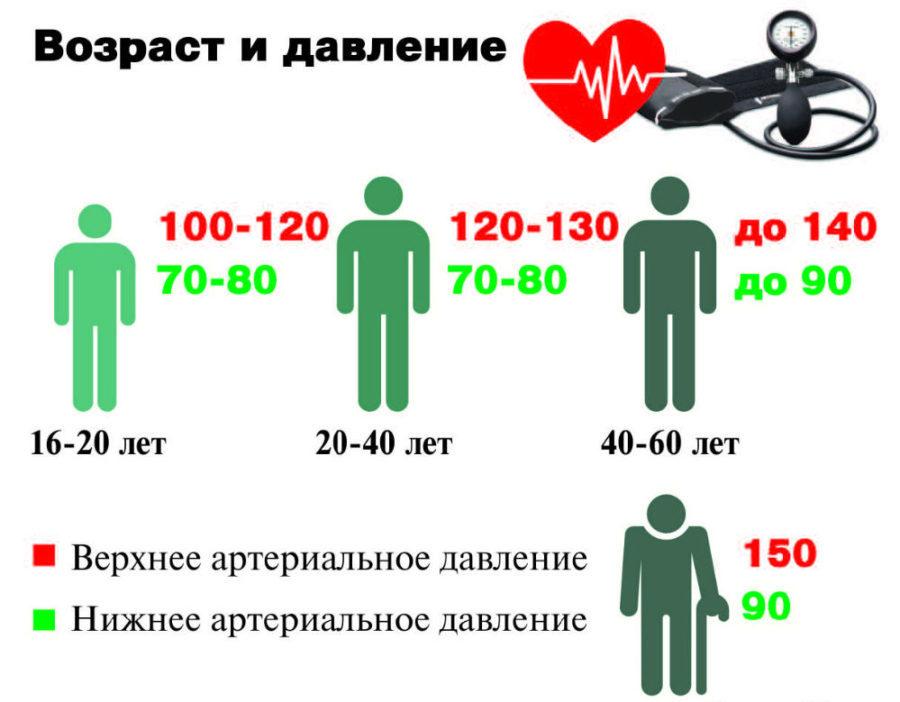 Норма артериального давления у человека меняется с возрастом