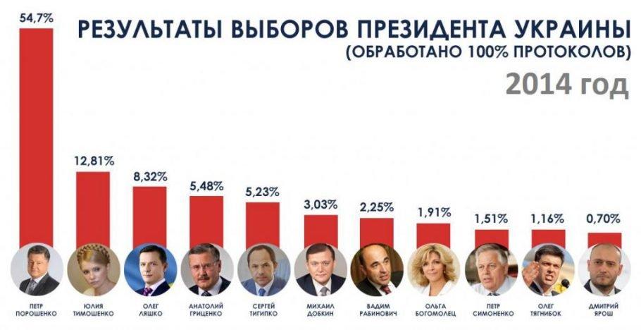 Рейтинг кандидатов в Президенты 2014