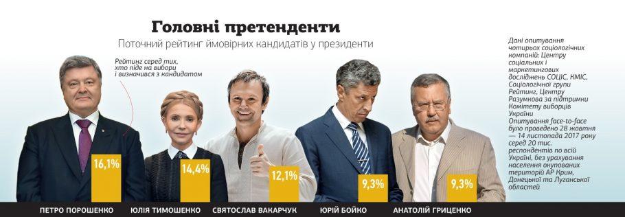 Рейтинг кандидатов в Президенты 2019