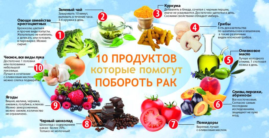 продукты питания при раке