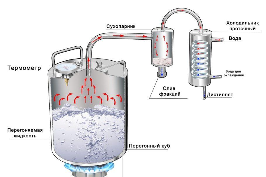 Домашний самогонный аппарат без особого труда можно превратить в полноценное профессиональное оборудование по производству высококачественного спирта