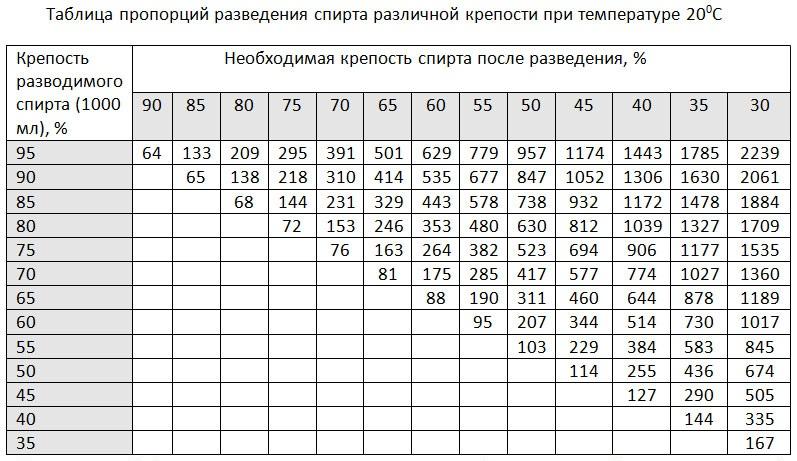 таблица пропорций разведения спирта