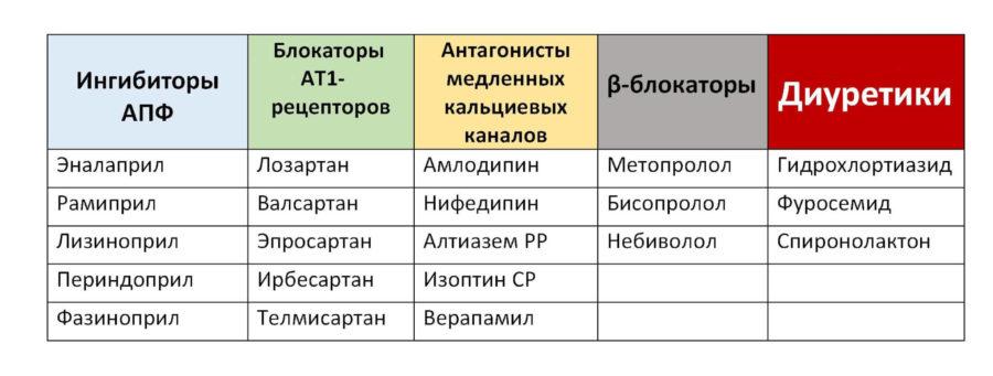 Группы антигипертензивных препаратов