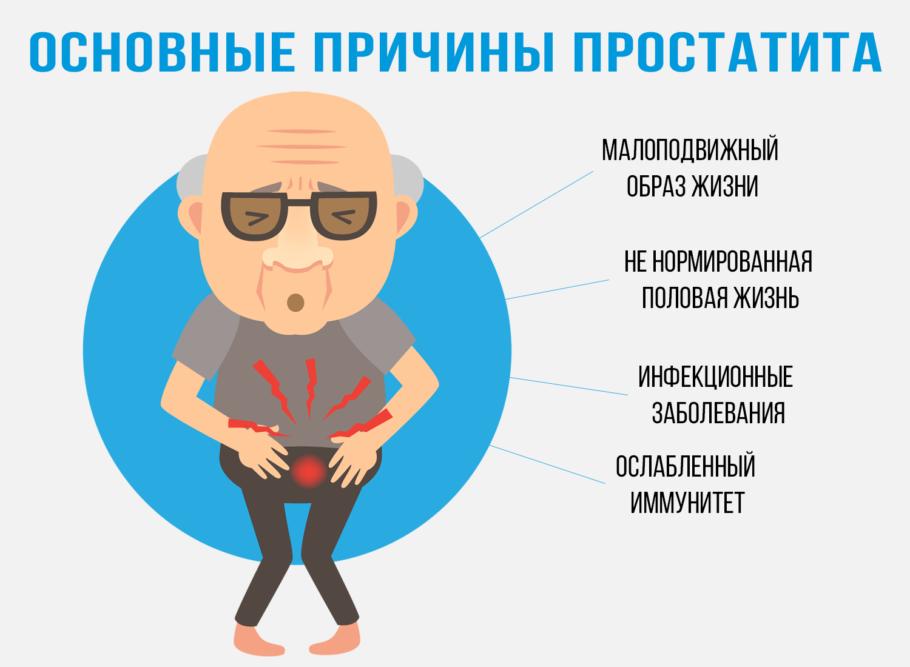 рисунок: основные причины простатита