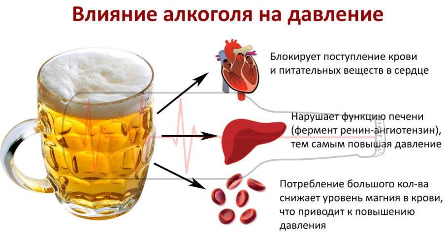 Этанол, содержащийся в спиртных напитках, имеет прямое влияние на кровяные сосуды
